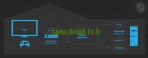 Steam Stream explication WinBox-TV.fr